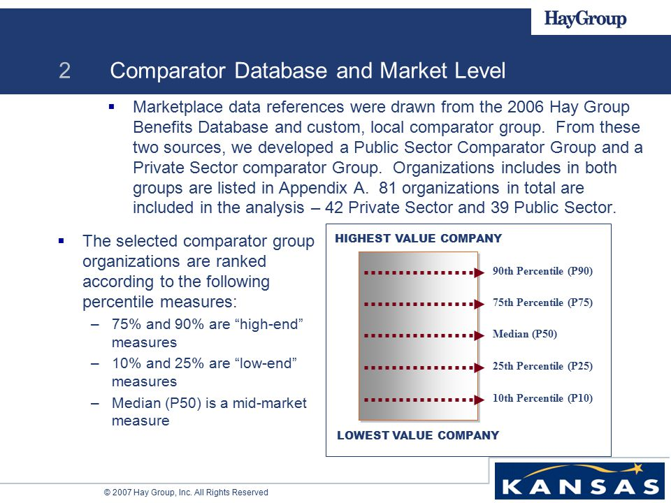 © 2007 Hay Group, Inc. All Rights Reserved 2 Comparator Database and Market Level  Marketplace data references were drawn from the 2006 Hay Group Ben