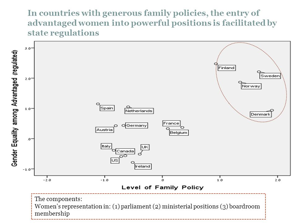 In countries with generous family policies, the entry of advantaged women into powerful positions is facilitated by state regulations The components: Women's representation in: (1) parliament (2) ministerial positions (3) boardroom membership