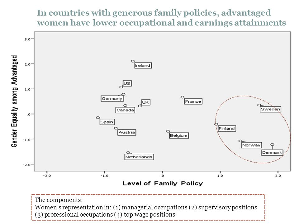 In countries with generous family policies, advantaged women have lower occupational and earnings attainments The components: Women's representation i