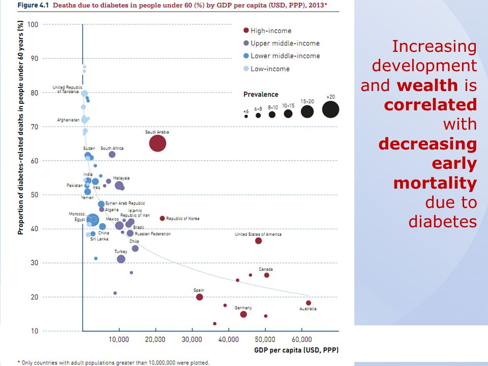 Increasing development and wealth is correlated with decreasing early mortality due to diabetes