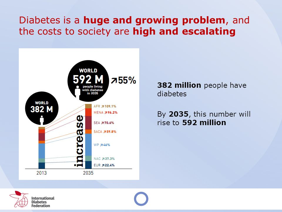 Diabetes is a huge and growing problem, and the costs to society are high and escalating 382 million people have diabetes By 2035, this number will rise to 592 million