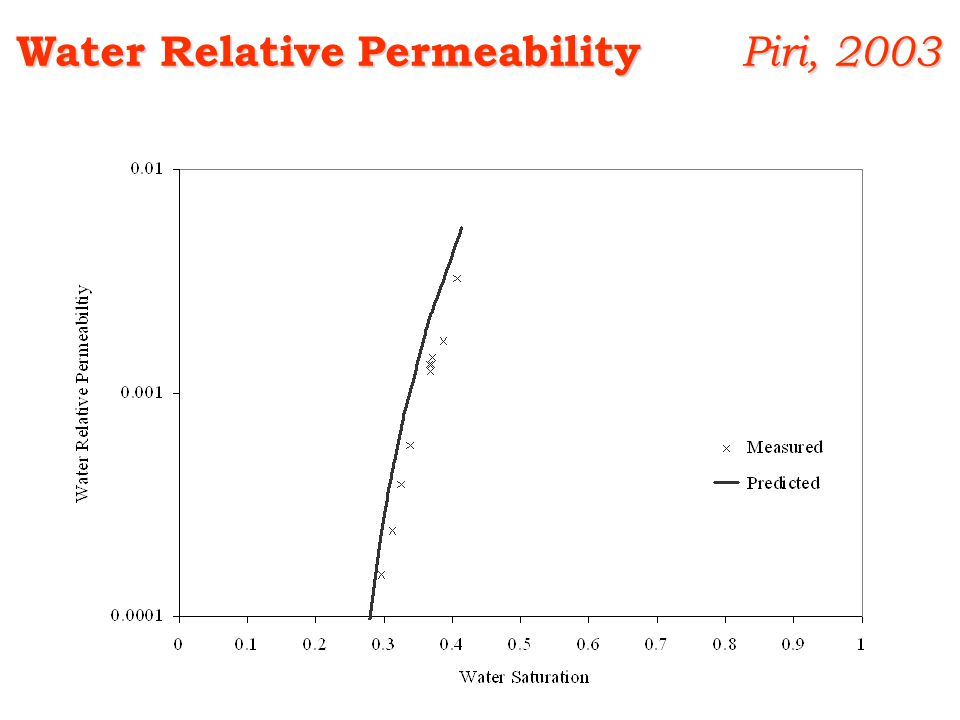 Water Relative Permeability Piri, 2003