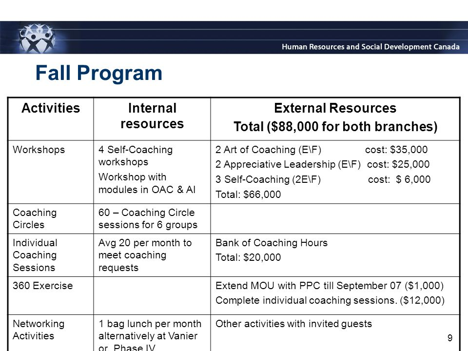 9 Fall Program ActivitiesInternal resources External Resources Total ($88,000 for both branches) Workshops4 Self-Coaching workshops Workshop with modules in OAC & AI 2 Art of Coaching (E\F) cost: $35,000 2 Appreciative Leadership (E\F) cost: $25,000 3 Self-Coaching (2E\F) cost: $ 6,000 Total: $66,000 Coaching Circles 60 – Coaching Circle sessions for 6 groups Individual Coaching Sessions Avg 20 per month to meet coaching requests Bank of Coaching Hours Total: $20,000 360 ExerciseExtend MOU with PPC till September 07 ($1,000) Complete individual coaching sessions.