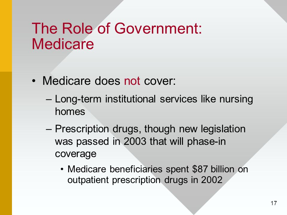 17 The Role of Government: Medicare Medicare does not cover: –Long-term institutional services like nursing homes –Prescription drugs, though new legi