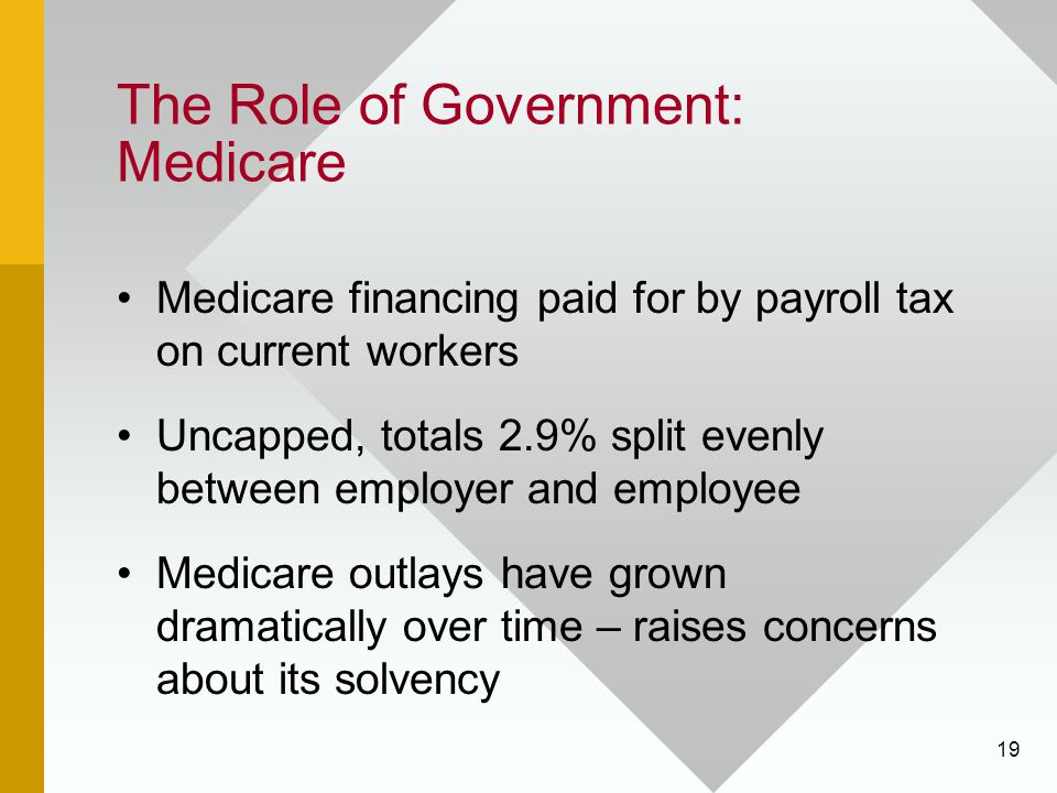 19 The Role of Government: Medicare Medicare financing paid for by payroll tax on current workers Uncapped, totals 2.9% split evenly between employer
