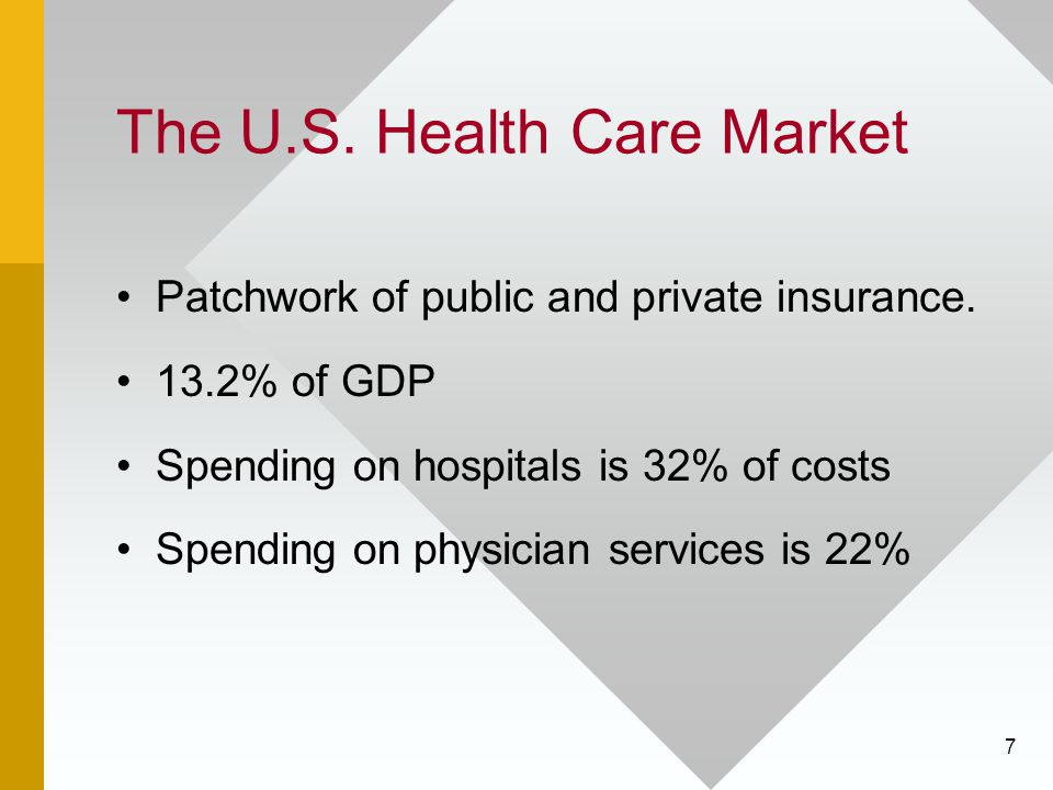 7 The U.S. Health Care Market Patchwork of public and private insurance. 13.2% of GDP Spending on hospitals is 32% of costs Spending on physician serv