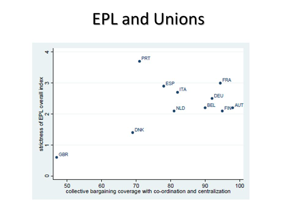 EPL and Unions
