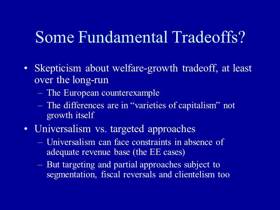 Some Fundamental Tradeoffs.