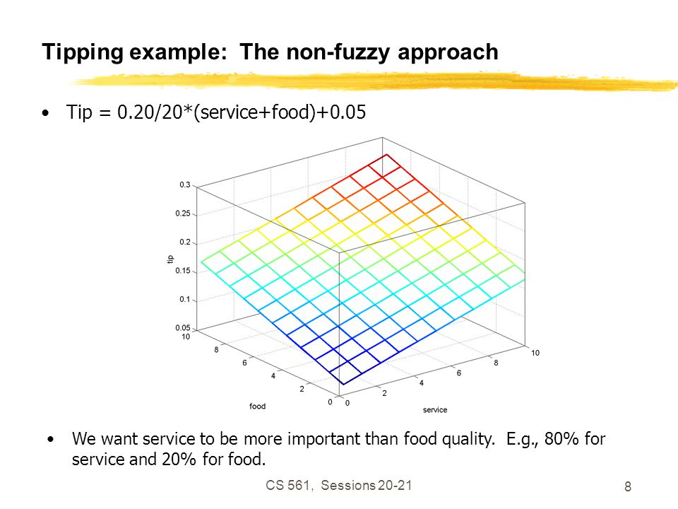 CS 561, Sessions 20-21 9 Tipping example: The non-fuzzy approach Tip = servRatio*(.2/10*(service)+.05) + servRatio = 80% (1-servRatio)*(.2/10*(food)+0.05); Seems too linear.