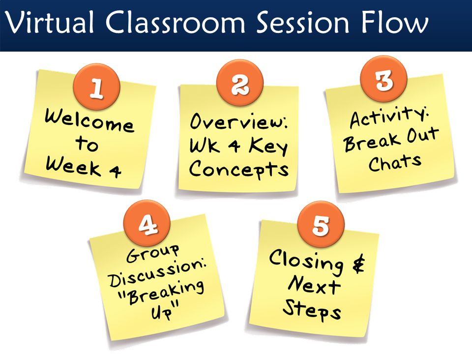 "Virtual Classroom Session Flow Welcome to Week 4 11 22 Overview : Wk 4 Key Concepts 44 Group Discussion: ""Breaking Up"" 33 Activity: Break Out Chats Cl"