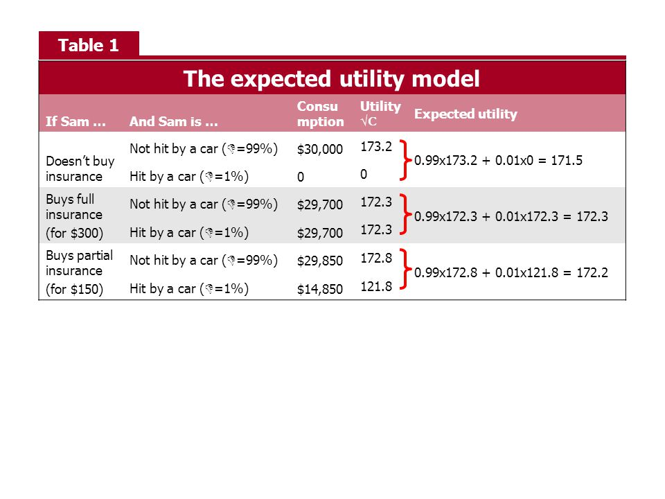 Table 1 The expected utility model If Sam …And Sam is … Consu mption Utility √C Expected utility Doesn't buy insurance Not hit by a car ( D =99%) $30,000 173.2 0.99x173.2 + 0.01x0 = 171.5 Hit by a car ( D =1%) 0 0 Buys full insurance (for $300) Not hit by a car ( D =99%) $29,700 172.3 0.99x172.3 + 0.01x172.3 = 172.3 Hit by a car ( D =1%) $29,700 172.3 Buys partial insurance (for $150) Not hit by a car ( D =99%) $29,850 172.8 0.99x172.8 + 0.01x121.8 = 172.2 Hit by a car ( D =1%) $14,850 121.8