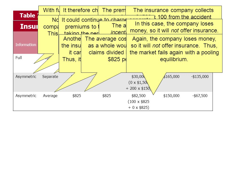 Table 2 Insurance pricing with separate groups of consumers Premium per: InformationPricing approach Careless (100 people) Careful (100 people) Total premiums paid Total benefits paid out Net profits to insurers FullSeparate$1,500$150$165,000 (100 x $1,500 + 100 x $150) $165,0000 AsymmetricSeparate$1,500$150$30,000 (0 x $1,500 + 200 x $150) $165,000-$135,000 AsymmetricAverage$825 $82,500 (100 x $825 + 0 x $825) $150,000-$67,500 With full information, the insurance company can tell the high risks from the low risks.