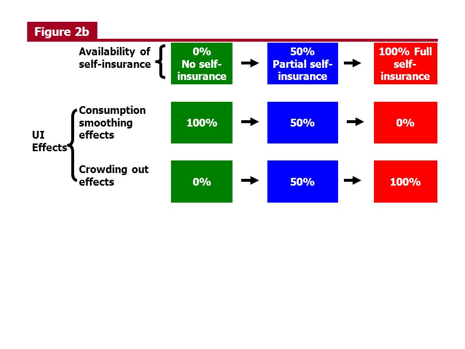 Figure 2b Availability of self-insurance 0% No self- insurance 50% Partial self- insurance 100% Full self- insurance UI Effects Consumption smoothing effects 100%50%0% Crowding out effects0%50%100%