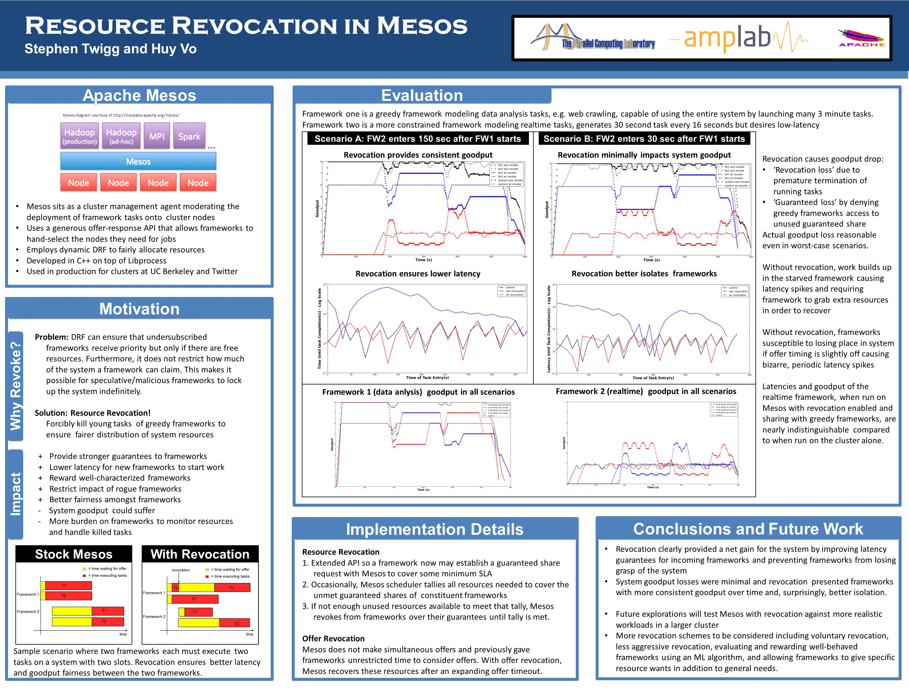 Resource Revocation in Mesos Stephen Twigg and Huy Vo Apache Mesos Motivation Why Revoke.