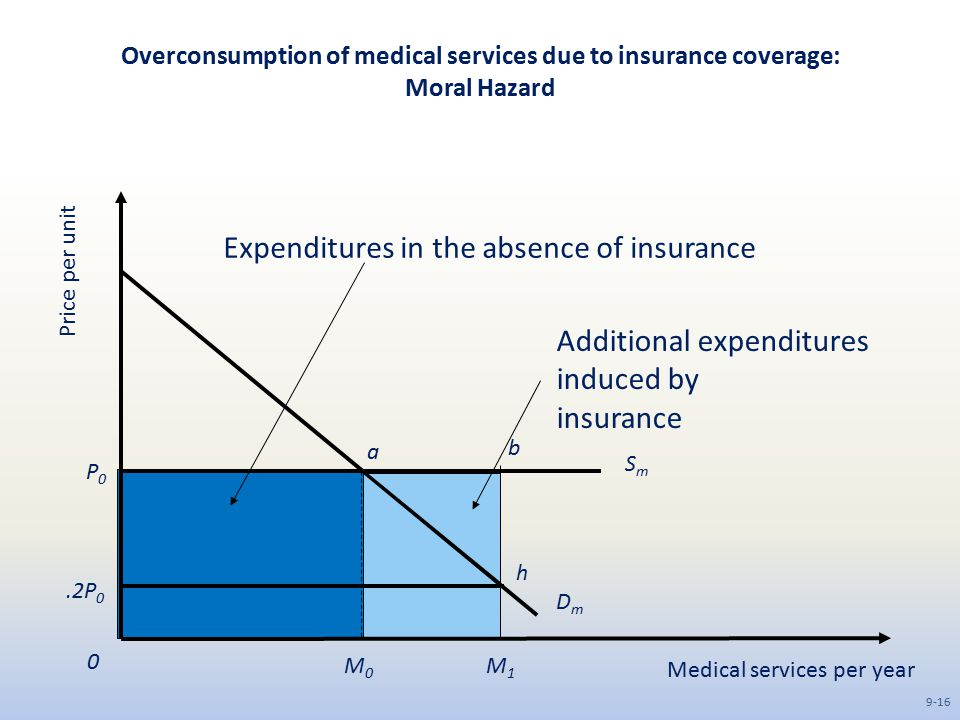 Overconsumption of medical services due to insurance coverage: Moral Hazard Medical services per year Price per unit DmDm SmSm M1M1 M0M0 0 P0P0.2P 0 a b h Additional expenditures induced by insurance Expenditures in the absence of insurance 9-16