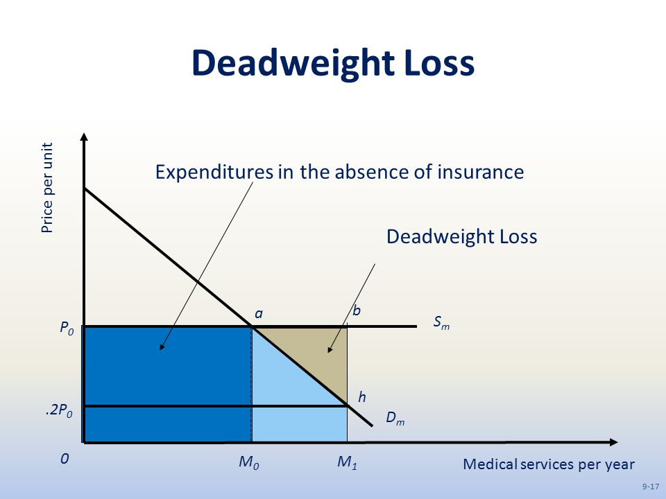 Deadweight Loss Medical services per year Price per unit DmDm SmSm M1M1 M0M0 0 P0P0.2P 0 a b h Deadweight Loss Expenditures in the absence of insuranc