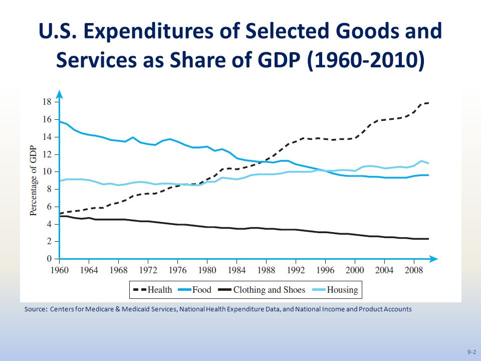 U.S. Expenditures of Selected Goods and Services as Share of GDP (1960-2010) Source: Centers for Medicare & Medicaid Services, National Health Expendi