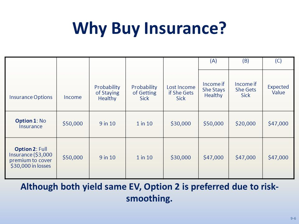 Why Buy Insurance.