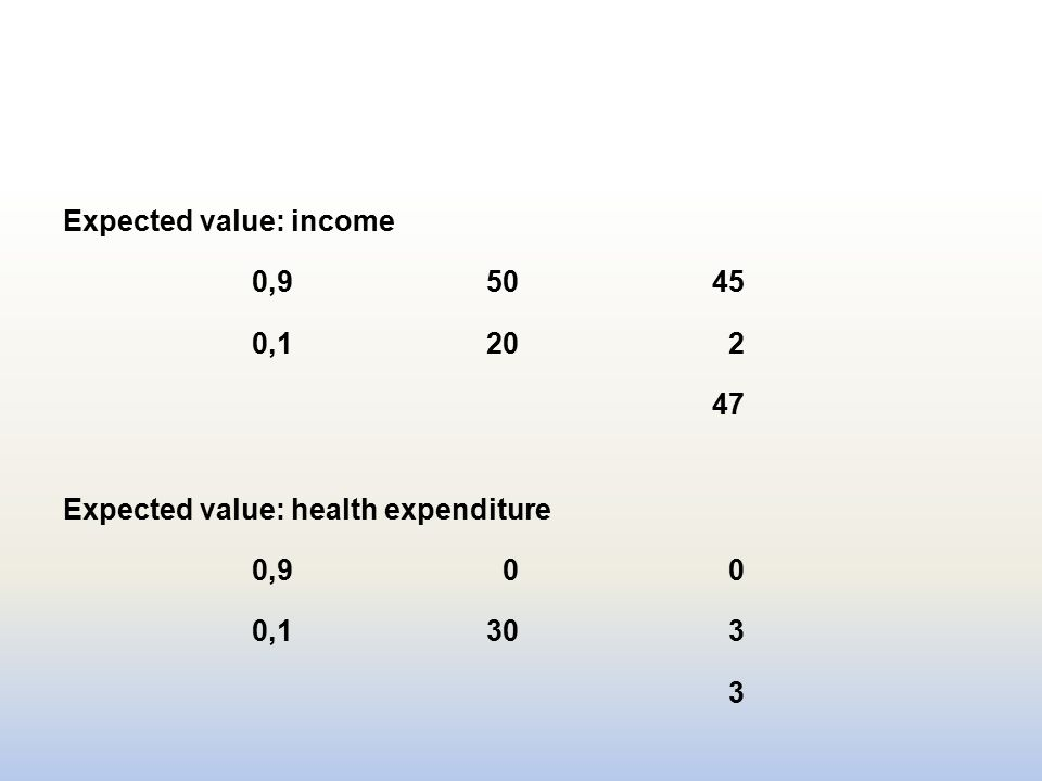 Expected value: income 0,95045 0,1202 47 Expected value: health expenditure 0,900 0,1303 3