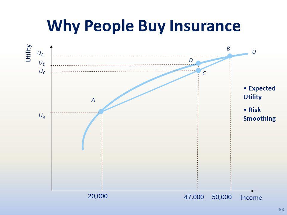 Why People Buy Insurance Income Utility 20,000 47,000 50,000 UAUA UCUC UDUD UBUB D C B A Expected Utility Risk Smoothing 9-9 U