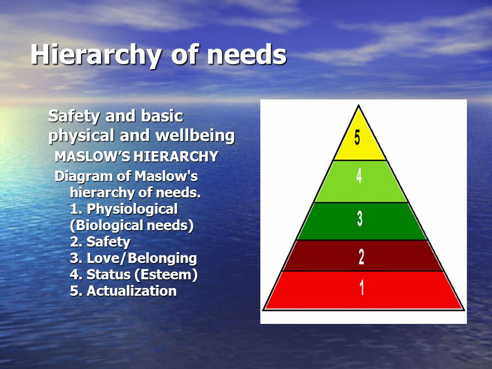 Hierarchy of needs Safety and basic physical and wellbeing MASLOW'S HIERARCHY Diagram of Maslow s hierarchy of needs.
