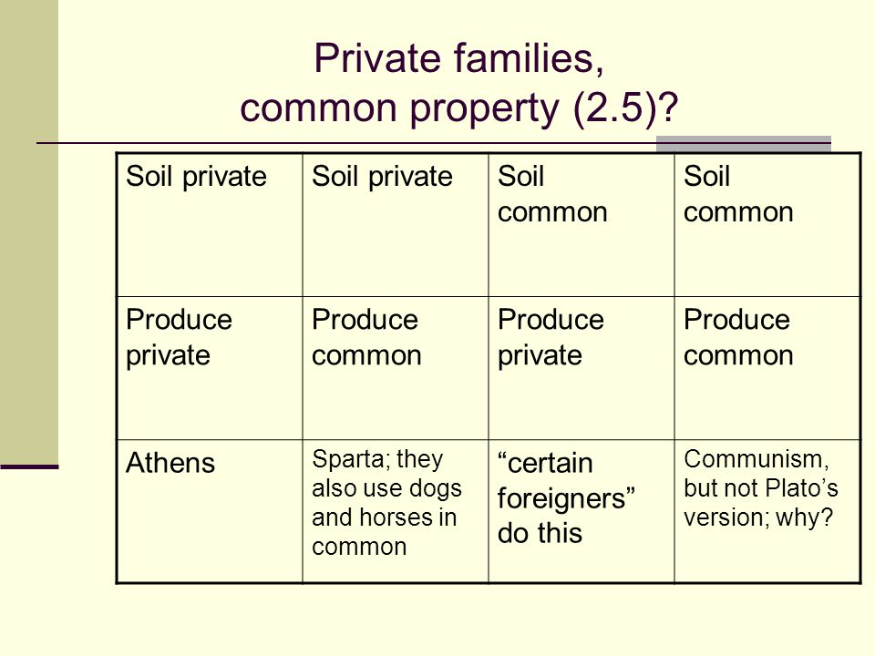 Private families, common property (2.5)? Soil private Soil common Produce private Produce common Produce private Produce common Athens Sparta; they al