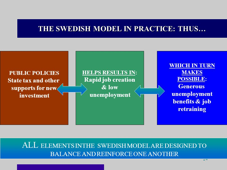 24 THE SWEDISH MODEL IN PRACTICE: THUS… PUBLIC POLICIES State tax and other supports for new investment HELPS RESULTS IN: Rapid job creation & low unemployment WHICH IN TURN MAKES POSSIBLE: Generous unemployment benefits & job retraining ALL ELEMENTS INTHE SWEDISH MODEL ARE DESIGNED TO BALANCE AND REINFORCE ONE ANOTHER
