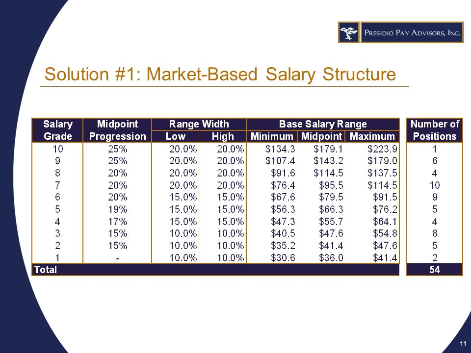 11 Solution #1: Market-Based Salary Structure