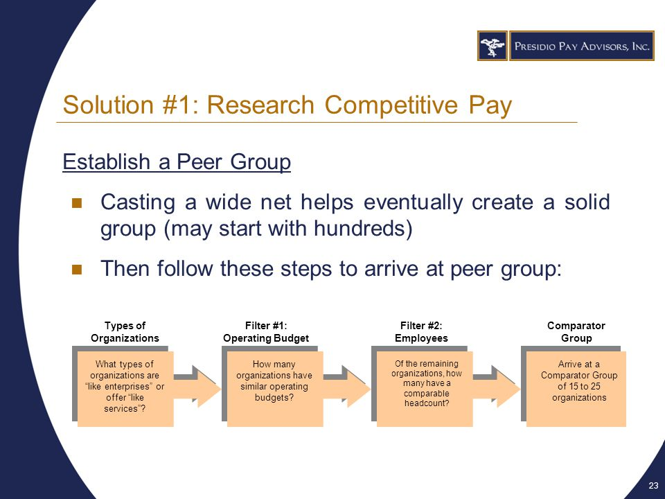 23 Solution #1: Research Competitive Pay Establish a Peer Group Casting a wide net helps eventually create a solid group (may start with hundreds) Then follow these steps to arrive at peer group: What types of organizations are like enterprises or offer like services .