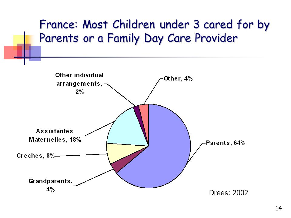14 France: Most Children under 3 cared for by Parents or a Family Day Care Provider Drees: 2002