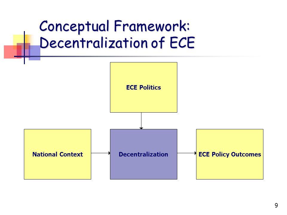 9 Conceptual Framework: Decentralization of ECE ECE Politics DecentralizationNational ContextECE Policy Outcomes