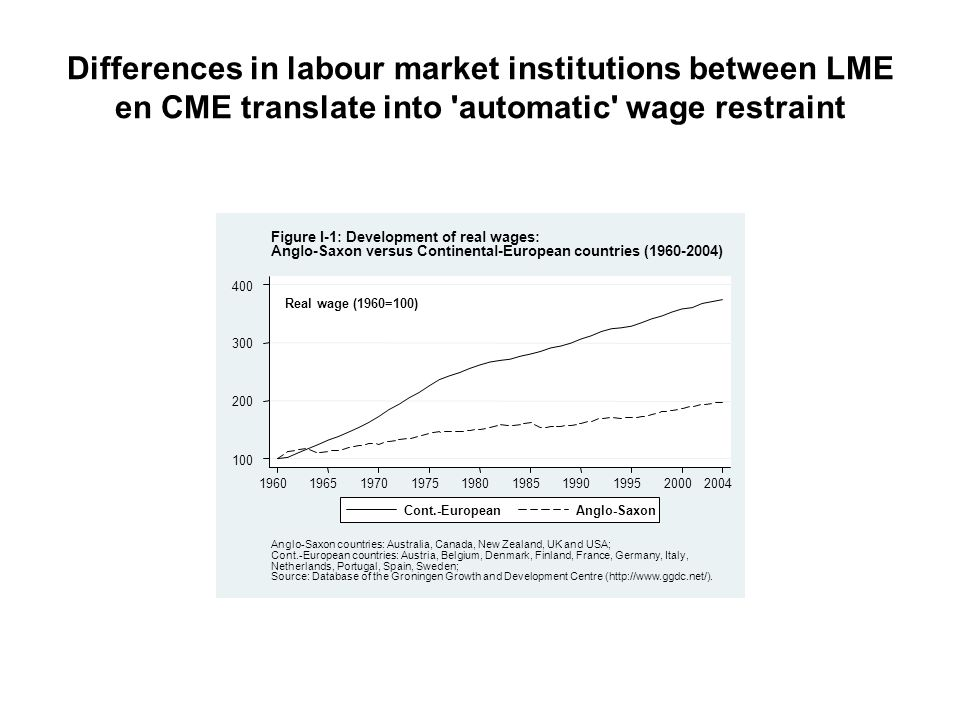 Differences in labour market institutions between LME en CME translate into automatic wage restraint