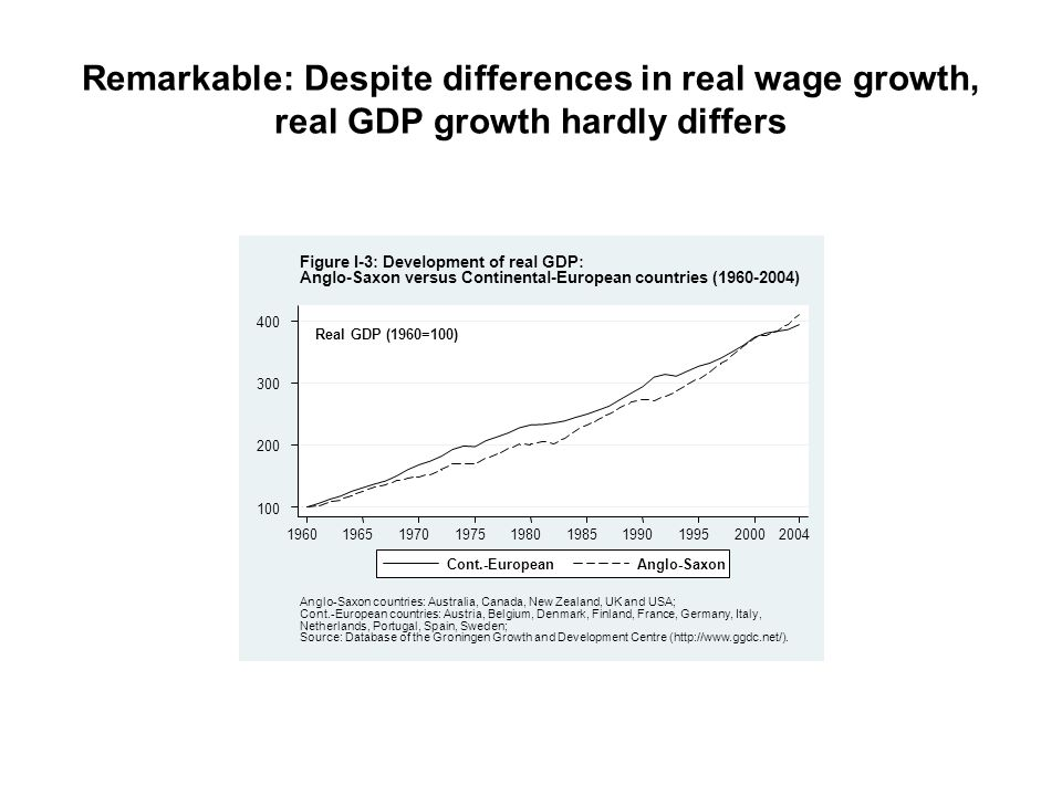 Remarkable: Despite differences in real wage growth, real GDP growth hardly differs
