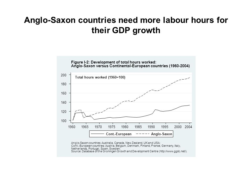 Anglo-Saxon countries need more labour hours for their GDP growth
