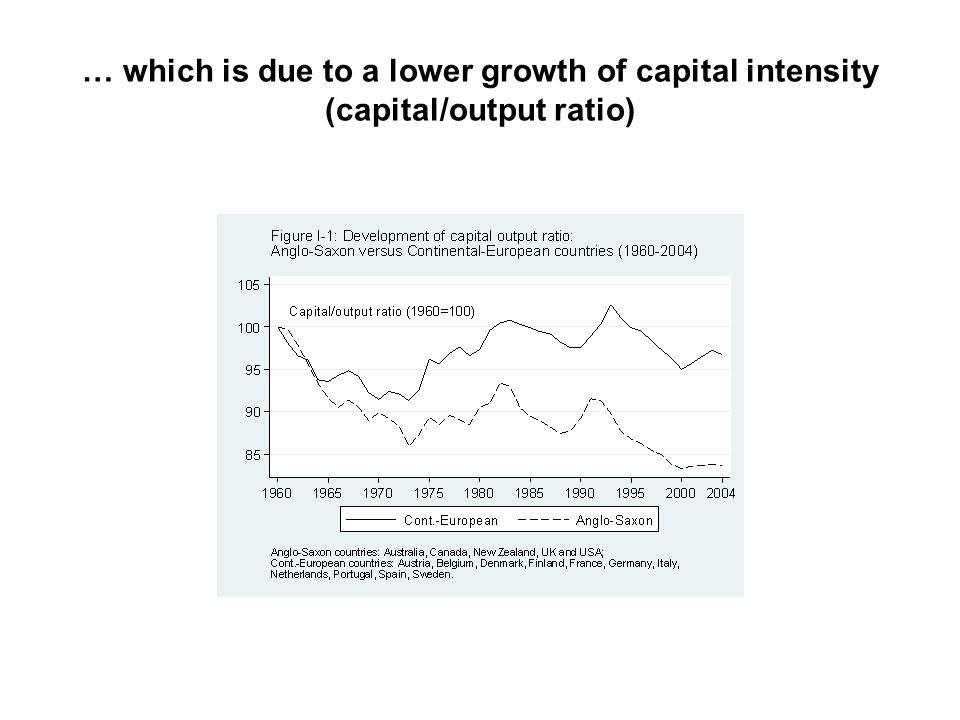 … which is due to a lower growth of capital intensity (capital/output ratio)