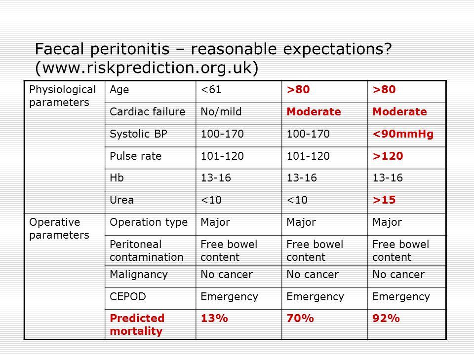Faecal peritonitis – reasonable expectations? (www.riskprediction.org.uk) Physiological parameters Age<61>80 Cardiac failureNo/mildModerate Systolic B