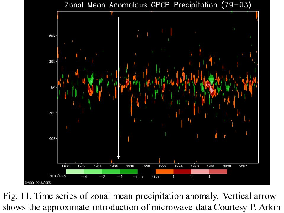 Fig. 11. Time series of zonal mean precipitation anomaly.