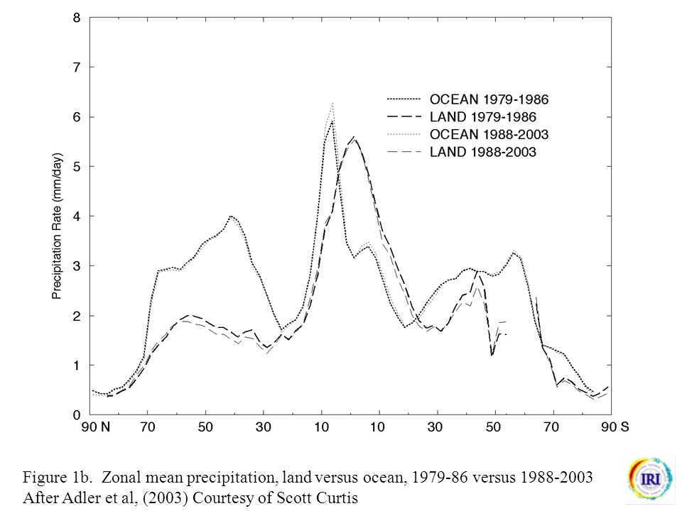Fig 2. Mean GPCP precipitation 1979-2002 (mm/day) Courtesy John Janowiak