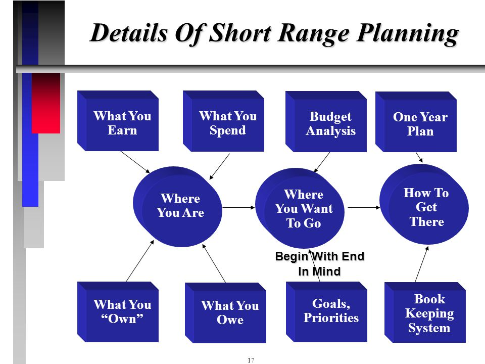 16 Short Range Planning Income, Expense, Saving, And Investment Planning For The Next 12 Months Food Credit Cards Savings, Investing Social Security,