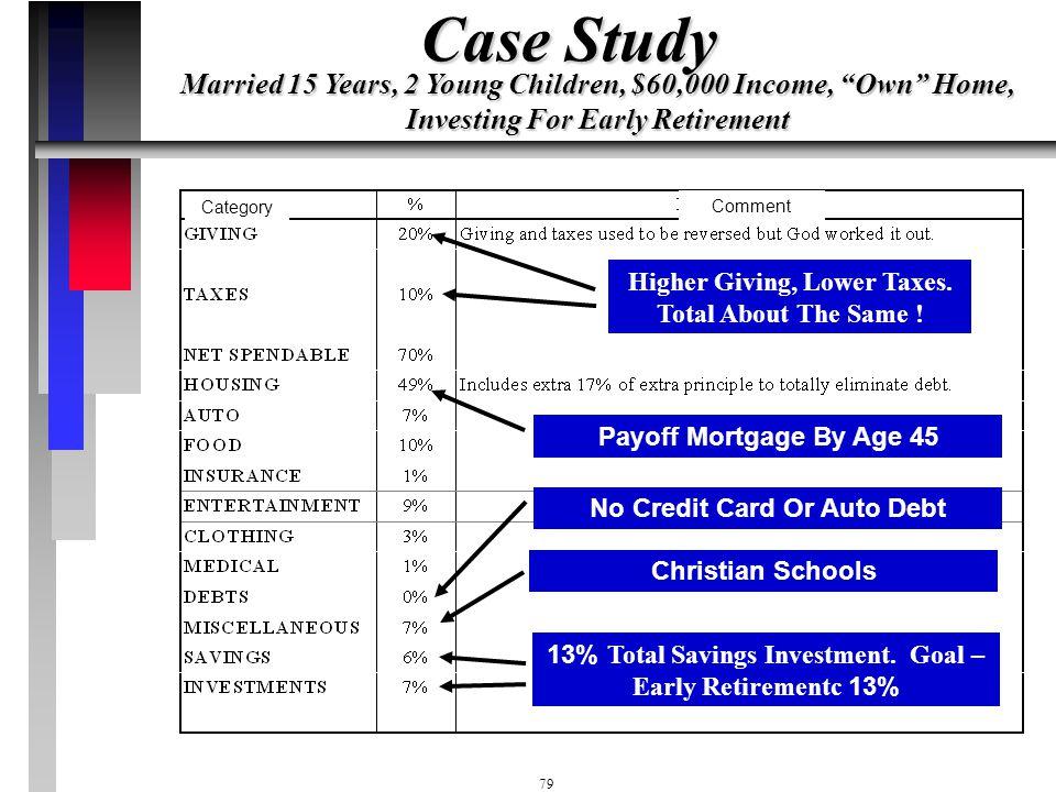 78 Housing 34.9% Debts 13.1% Food 7.6% Auto 6.1% Insurance 1.8% Recreation 10.4% Clothing 3.1% Medical 1.4% Misc 11.2% Savings 4.7% Retirement 5.6% Ca