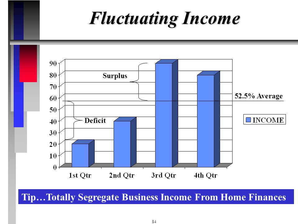 83 Windfall Income Consciously Manage Windfall Income, Whether Irregular or One Time $ Allocate It To: Payoff Debts Replenish Accounts Running Low Add