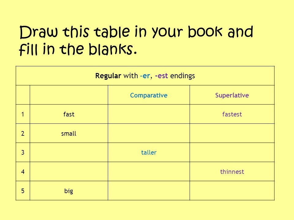 Regular with –er, -est endings ComparativeSuperlative 1fast fastest 2small 3 taller 4 thinnest 5big Draw this table in your book and fill in the blank