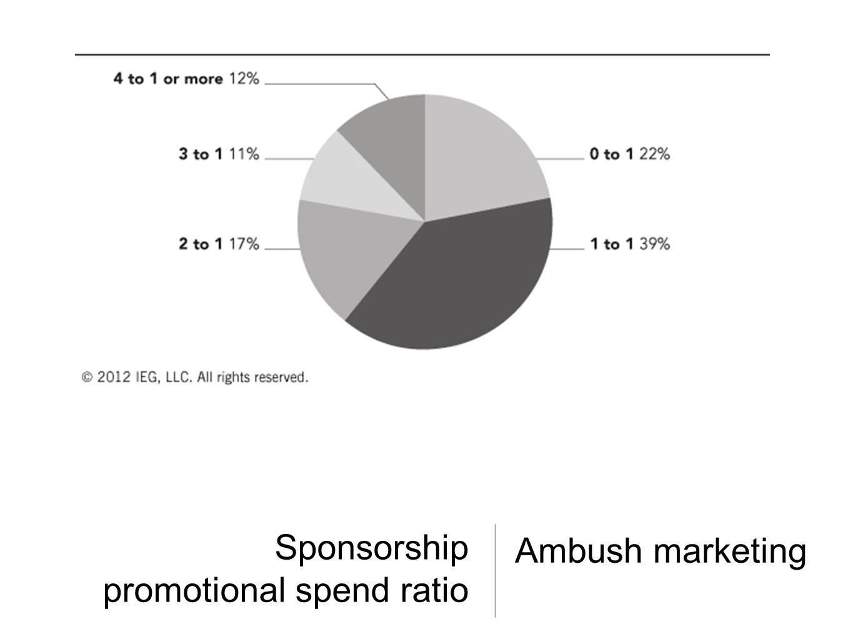 Sponsorship promotional spend ratio Ambush marketing