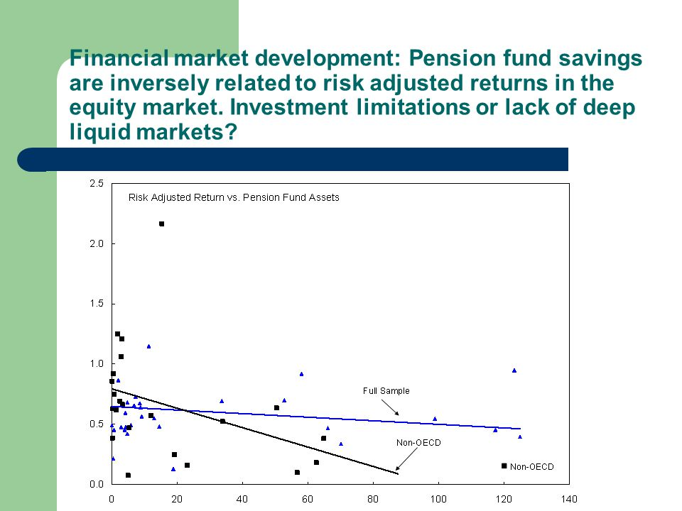 Financial market development: Pension fund savings are inversely related to risk adjusted returns in the equity market.