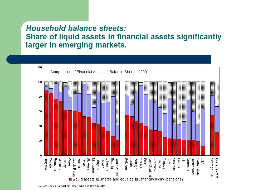 Household balance sheets: Share of liquid assets in financial assets significantly larger in emerging markets.
