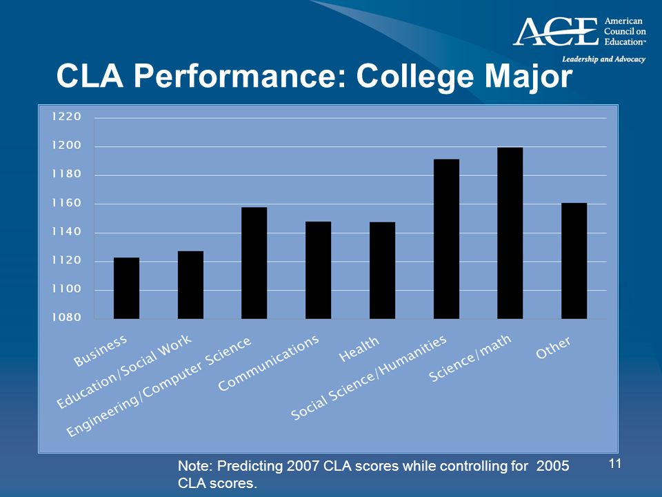 11 CLA Performance: College Major Note: Predicting 2007 CLA scores while controlling for 2005 CLA scores.