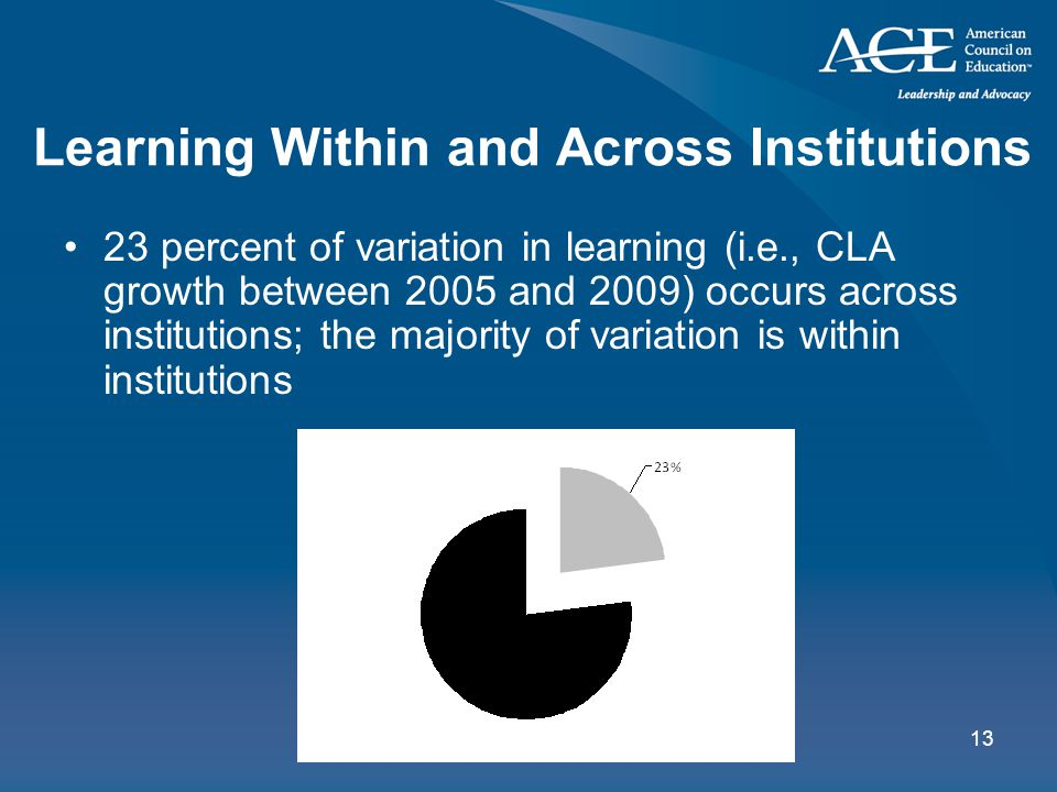 13 Learning Within and Across Institutions 23 percent of variation in learning (i.e., CLA growth between 2005 and 2009) occurs across institutions; the majority of variation is within institutions