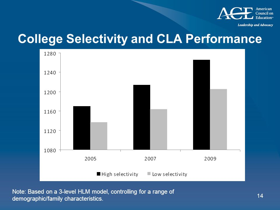 14 College Selectivity and CLA Performance Note: Based on a 3-level HLM model, controlling for a range of demographic/family characteristics.