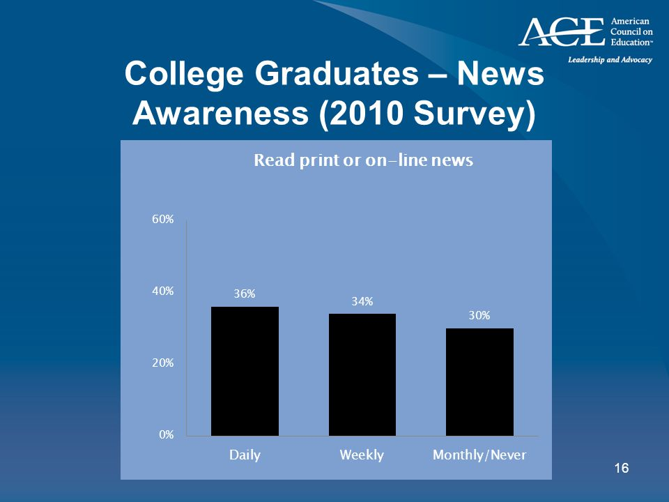 16 College Graduates – News Awareness (2010 Survey)