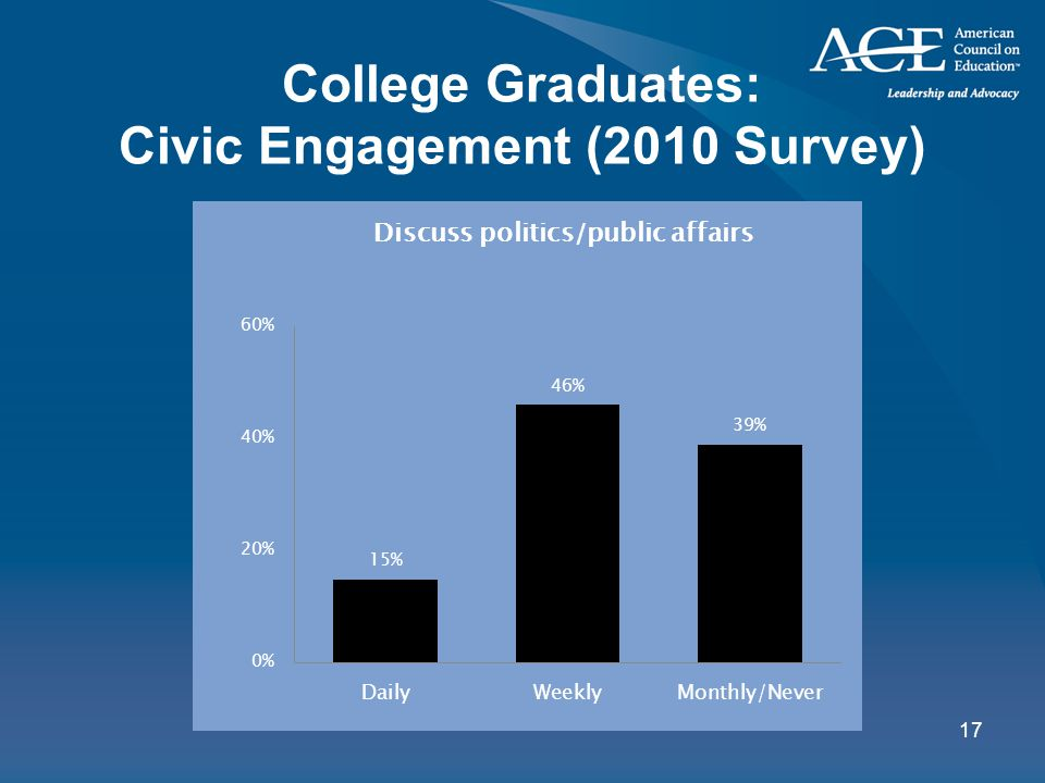17 College Graduates: Civic Engagement (2010 Survey)